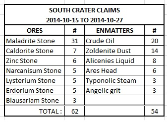 south crater stats.jpg